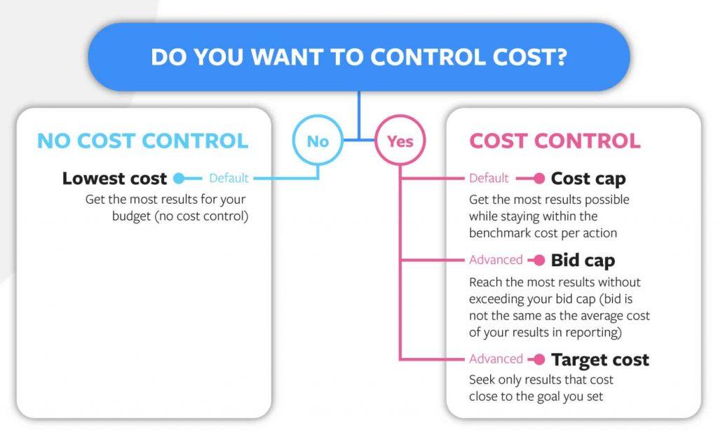 agence facebook ads marketing digital budget coût prix enchères manuelles