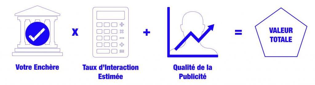 agence facebook ads marketing digital prix publicité facebook valeur totale