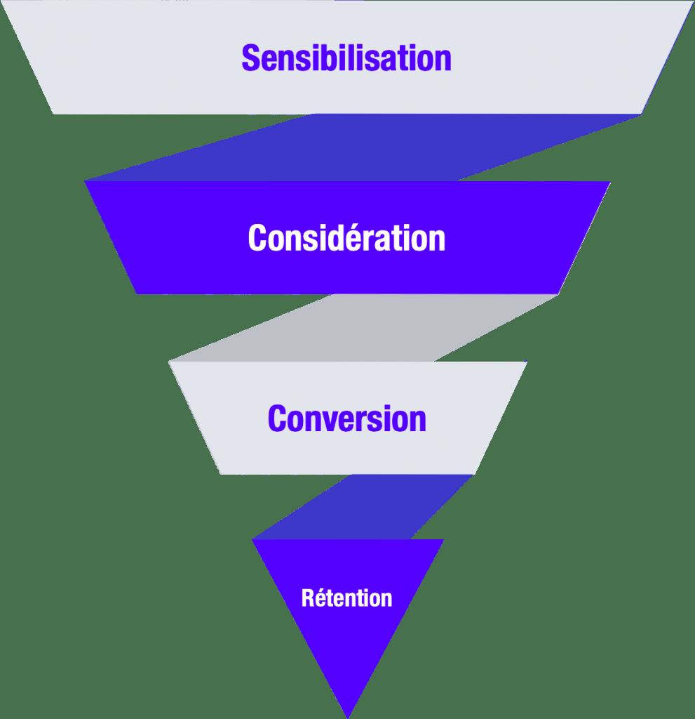 full-funnel-4-etapes